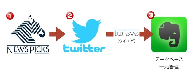 NewsPicksやTwitterで発信しっぱなしで終わらせない。情報を再利用する私の方法