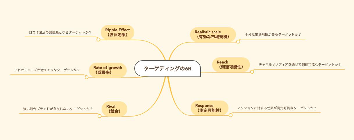 【データダウンロードあり】「調査・分析」のマインドマップ・フレームワーク(5W1H / SWOT / 3C / 6R)