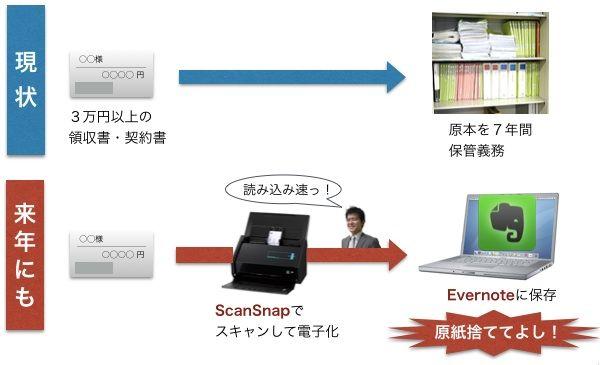 【図解】紙よ、さらば!2015年にも領収書の電子保管OKに!「ScanSnap⇒Evernote」の合せ技で決まり