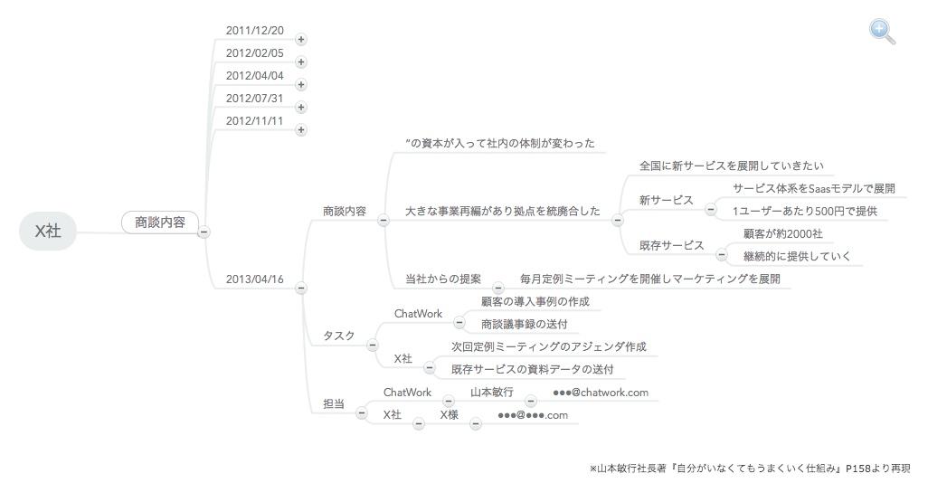 【実例MAP有】会議や打ち合わせでマインドマップを使う5つのメリット