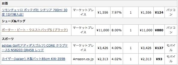 3日で収益1万円に驚いた!ブログやるならamazonアソシエイト