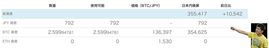 《ビットコインは上がるのか?①》結果は1カ月で1.5倍!bitFlyerで試しに買ってみた