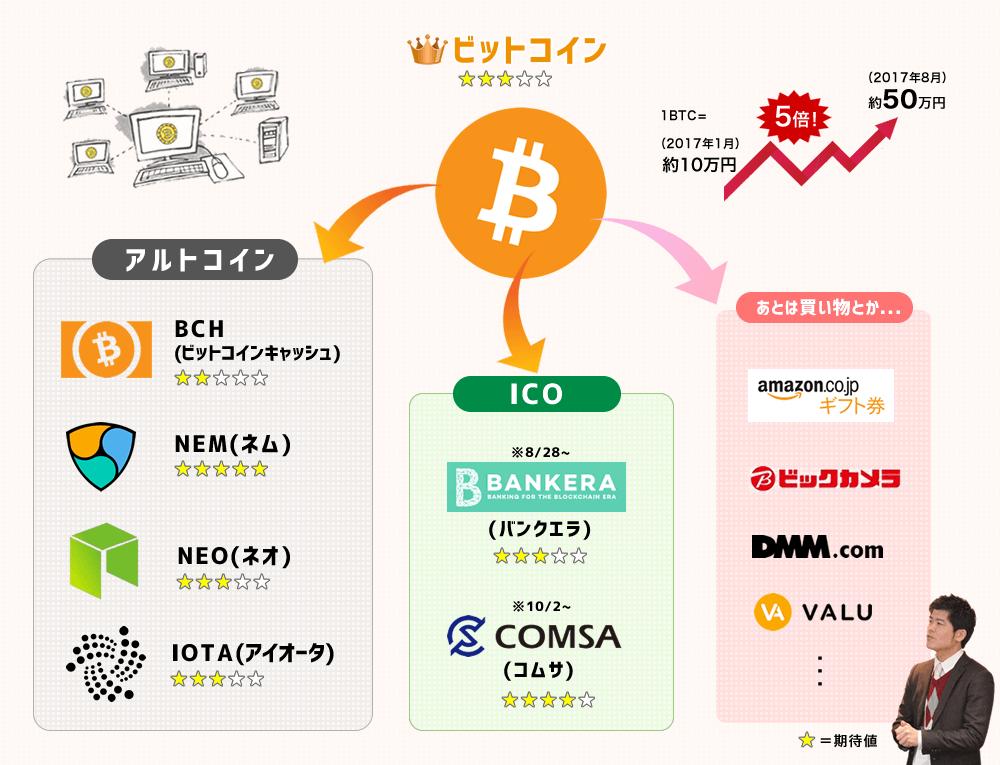 《8/30更新》私ゾエがビットコインを起点に投資中のアルトコインとICO案件を図解して説明します。
