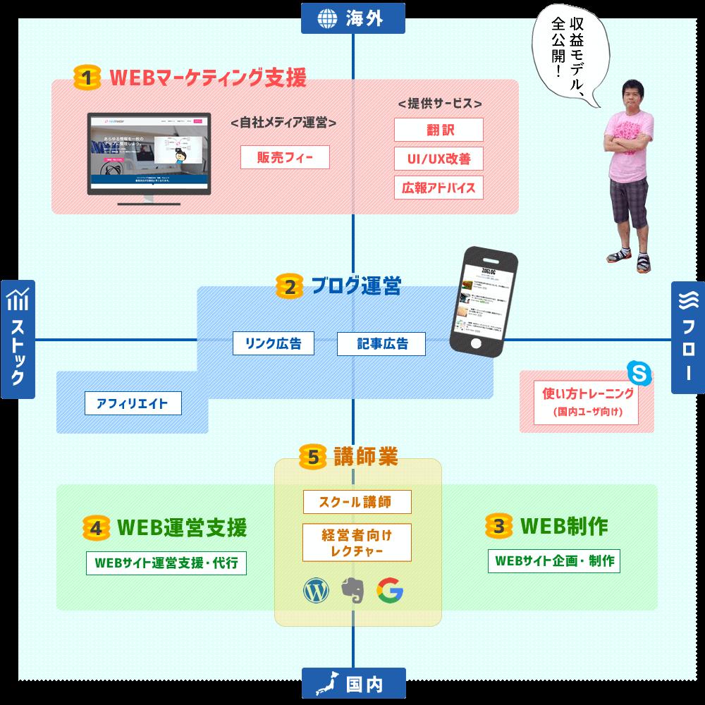 《図解》糸島在住フリーランスの私ゾエが5つの収益モデルを全公開します!