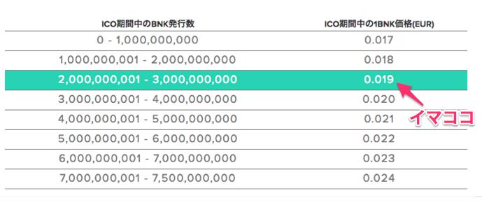 《20週連続イーサリアム利益配当》「1BNK=約2.5円」で購入OK!次世代銀行Bankera(バンクエラ)、ICOは2月末まで