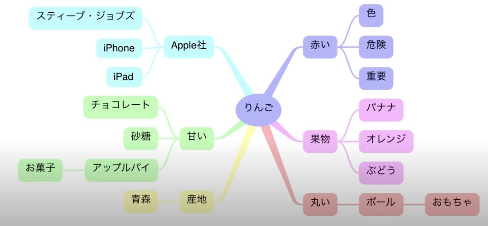 【動画】マインドマップで勉強する効果的な理由