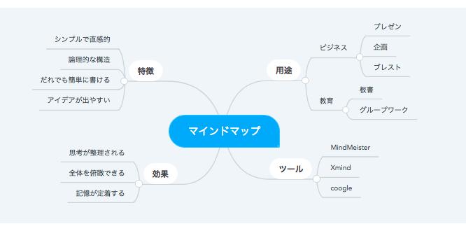 仕事での意思決定、分析などで使うためのフレームワークならマインドマップ