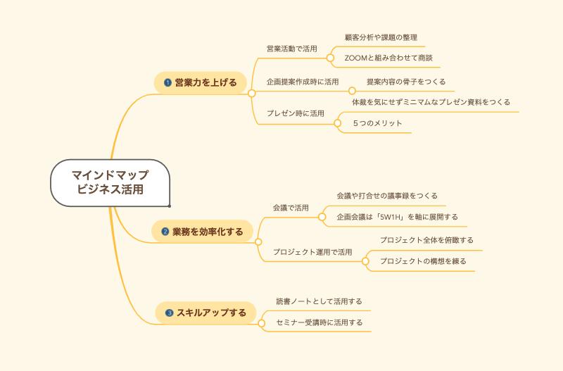 《SEO効果》SEOに効くらしい特化ブログのまとめ記事はマインドマップでつくれ