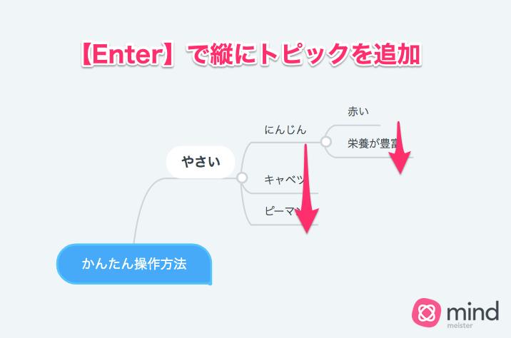 《MindMeisterの使い方/操作方法》マインドマップを作るのに必要なのは「TabとEnterキー」だけでOK