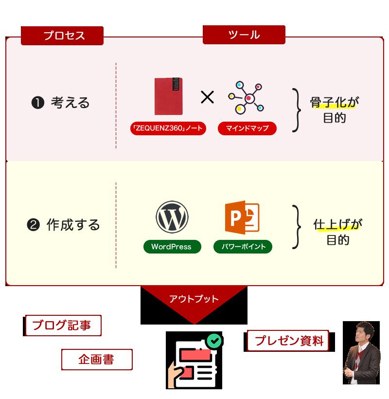 ブログやプレゼン企画をまとめる最強タッグは「ZEQUENZ360ノート」×「マインドマップ」