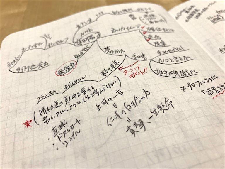 《マインドマップの達人 #032》初心者はまず自己紹介をマインドマップで描こう