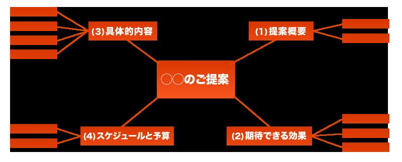 【図解】PowerPoint資料を作る前にマインドマップで設計図を作る手順とメリット