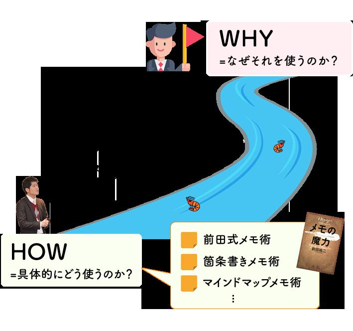 メモの魔力:《図解》なぜ人はすぐ「仕事術」系の道具に飛びつくのか?