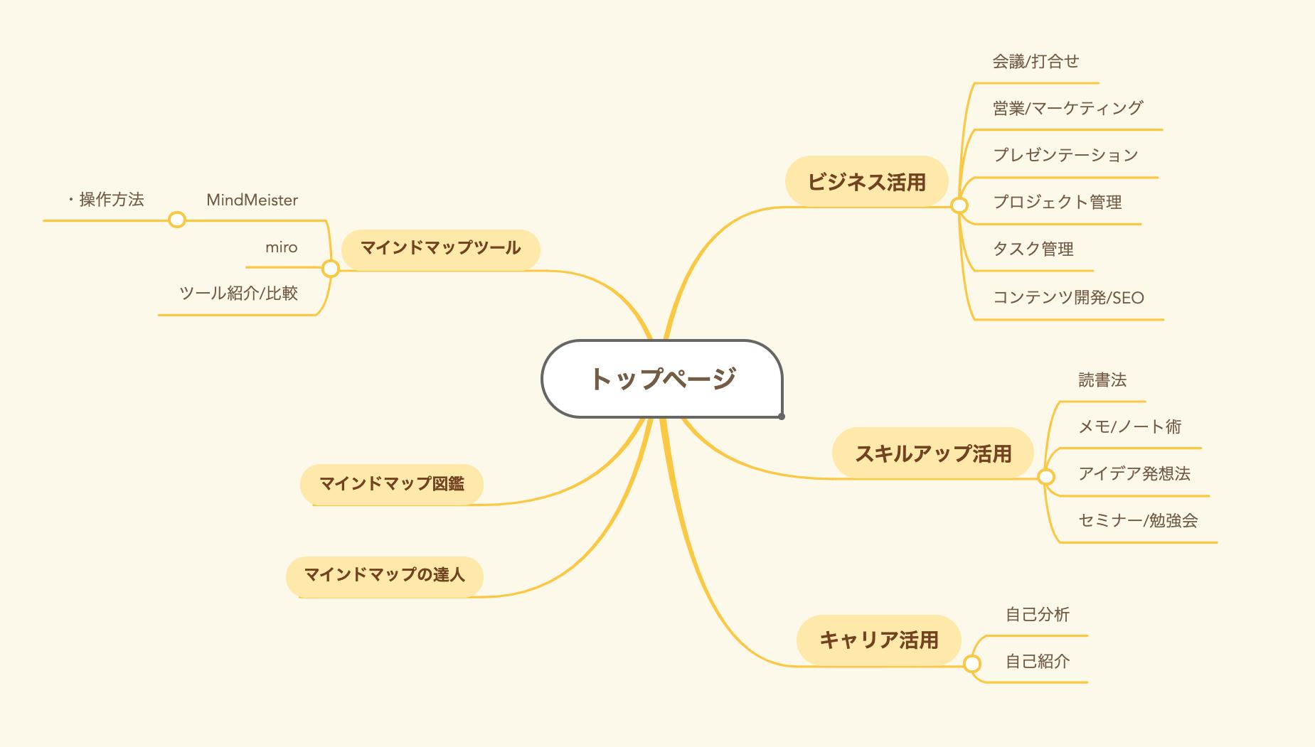 《SEO対策》マインドマップを使ってブログコンテンツのカテゴリを変更した理由とその効果について