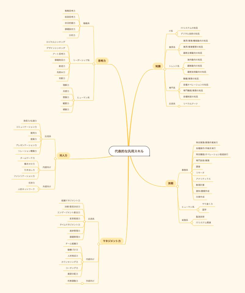 【図解】汎用スキルマップで10年後も食べていくためのポートフォリオ構築をめざす