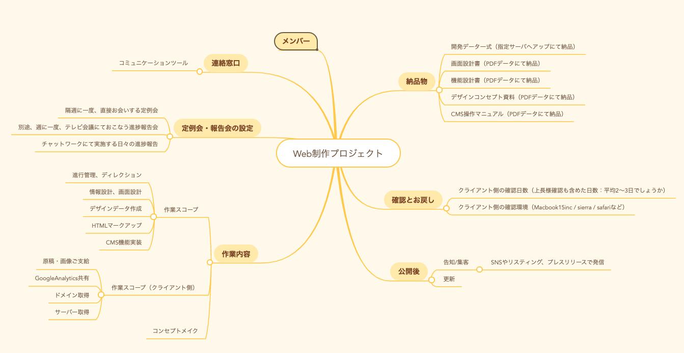 【まとめ】マインドマップツールをビジネスに活用する(売上向上・業務効率・スキルアップ)